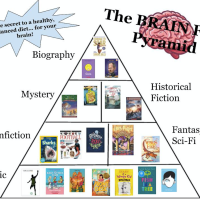 The Brain Food Pyramid
